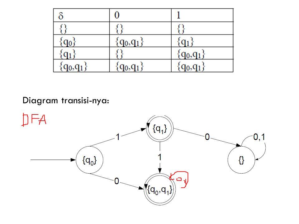 Diagram transisi-nya: