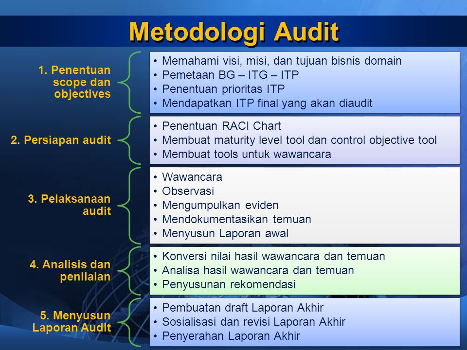 Metodologi Audit 1. Penentuan scope dan objectives