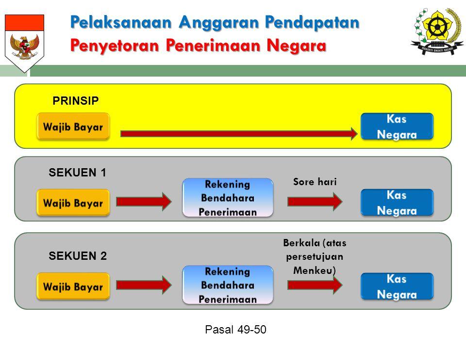 Pelaksanaan Anggaran Pendapatan Penyetoran Penerimaan Negara