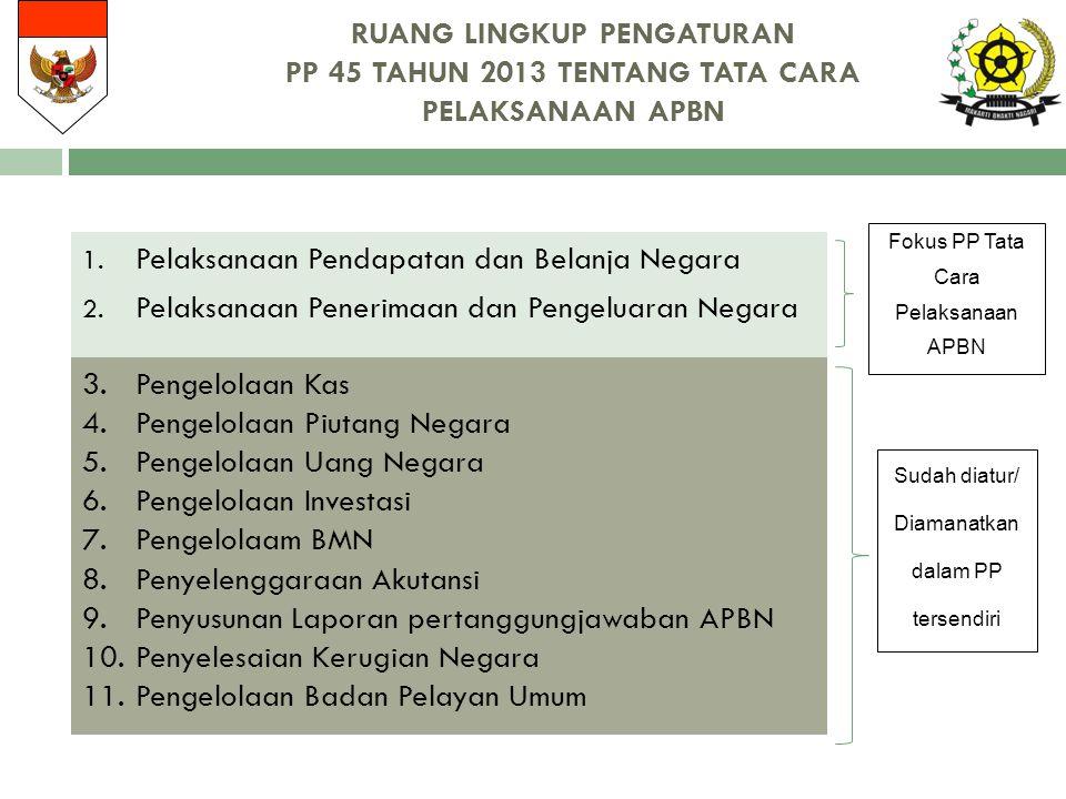 Pelaksanaan Pendapatan dan Belanja Negara
