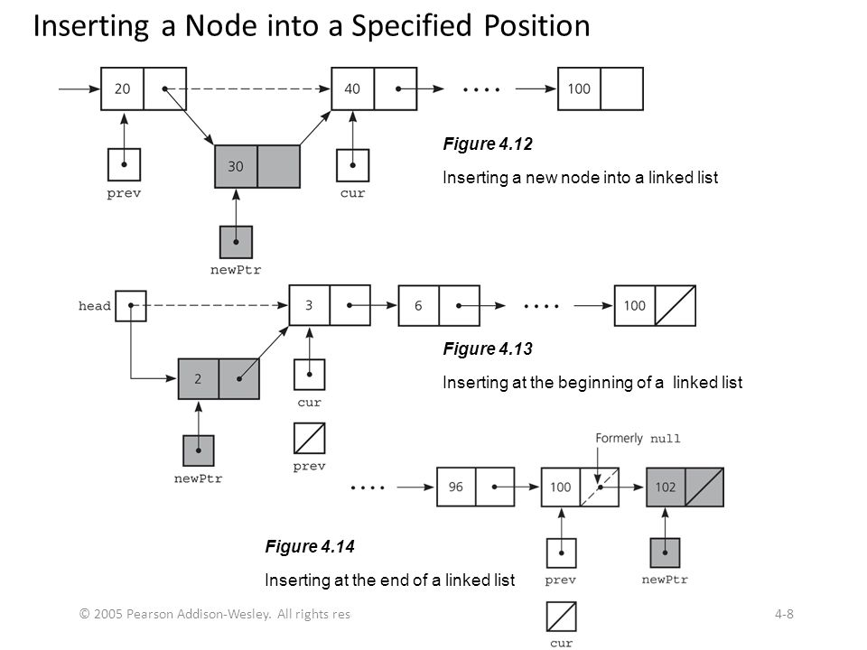 Inserting a Node into a Specified Position