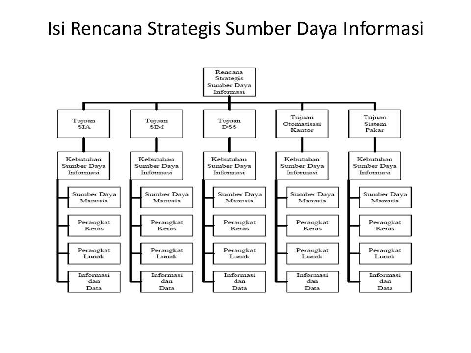 Isi Rencana Strategis Sumber Daya Informasi