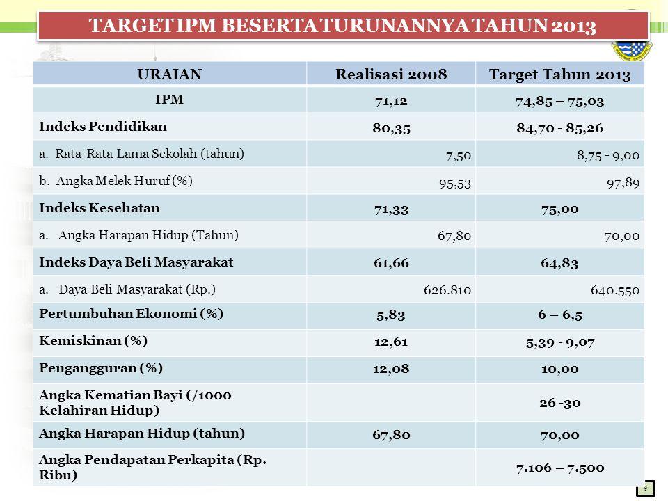 TARGET IPM BESERTA TURUNANNYA TAHUN 2013