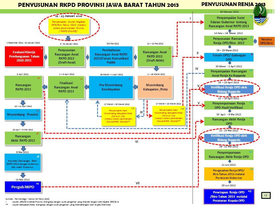 PENYUSUNAN RKPD PROVINSI JAWA BARAT TAHUN 2013