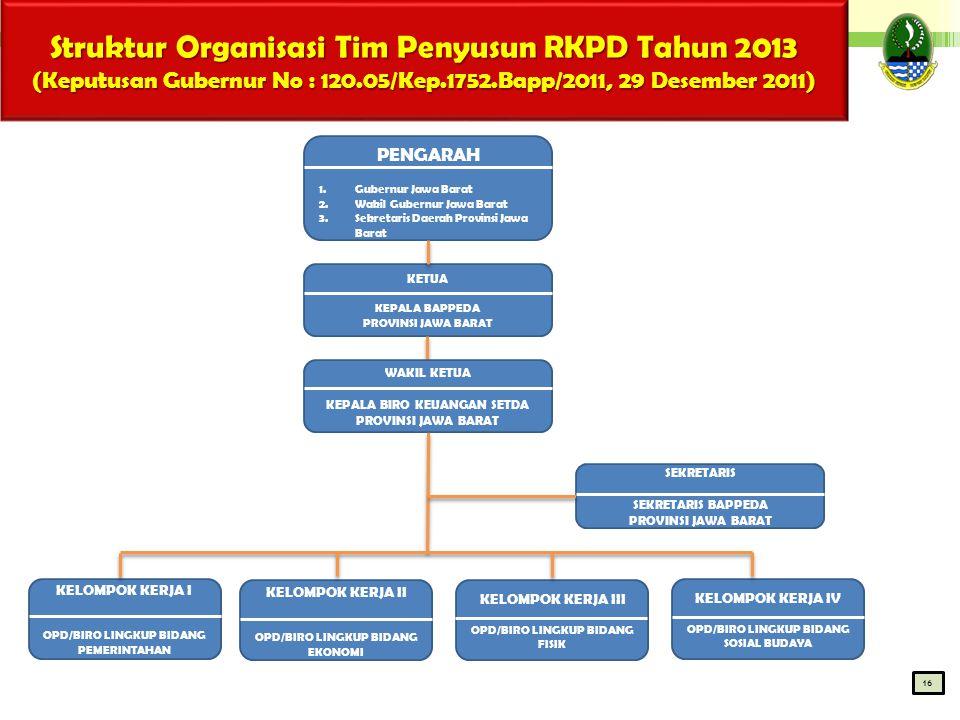 Struktur Organisasi Tim Penyusun RKPD Tahun 2013