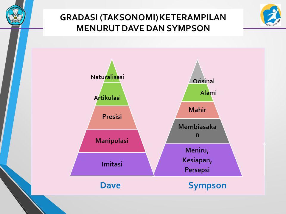 GRADASI (TAKSONOMI) KETERAMPILAN MENURUT DAVE DAN SYMPSON