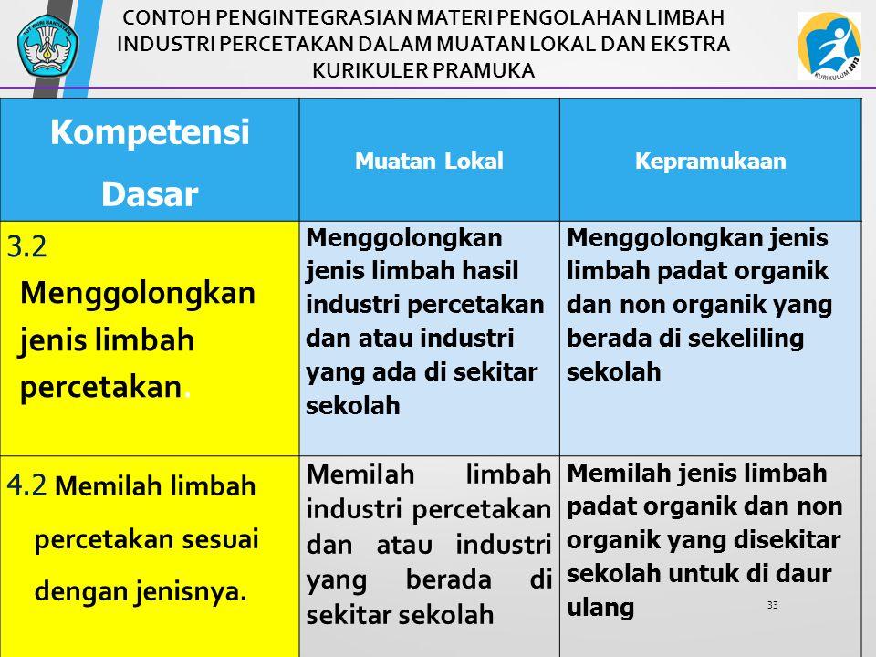 Kompetensi Dasar 3.2 Menggolongkan jenis limbah percetakan.