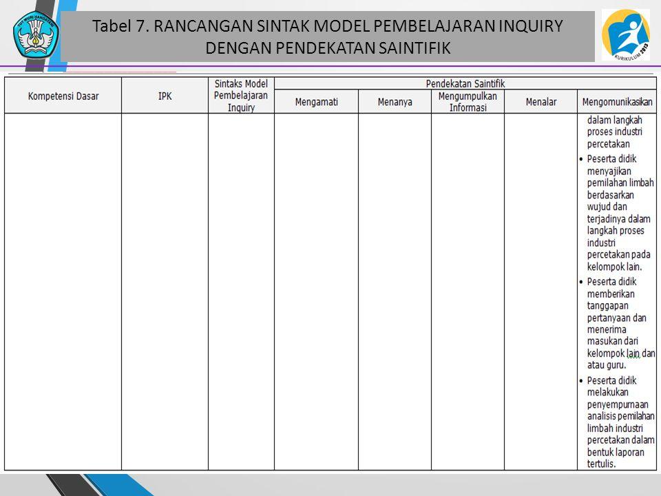 Tabel 7. RANCANGAN SINTAK MODEL PEMBELAJARAN INQUIRY DENGAN PENDEKATAN SAINTIFIK