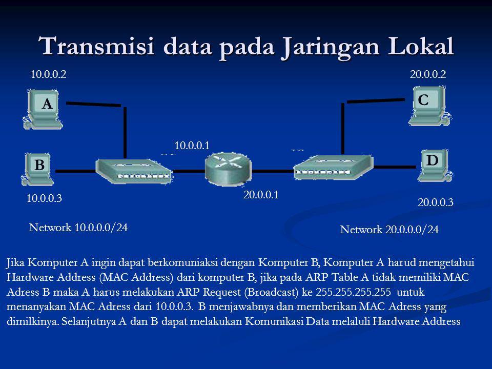 Transmisi data pada Jaringan Lokal