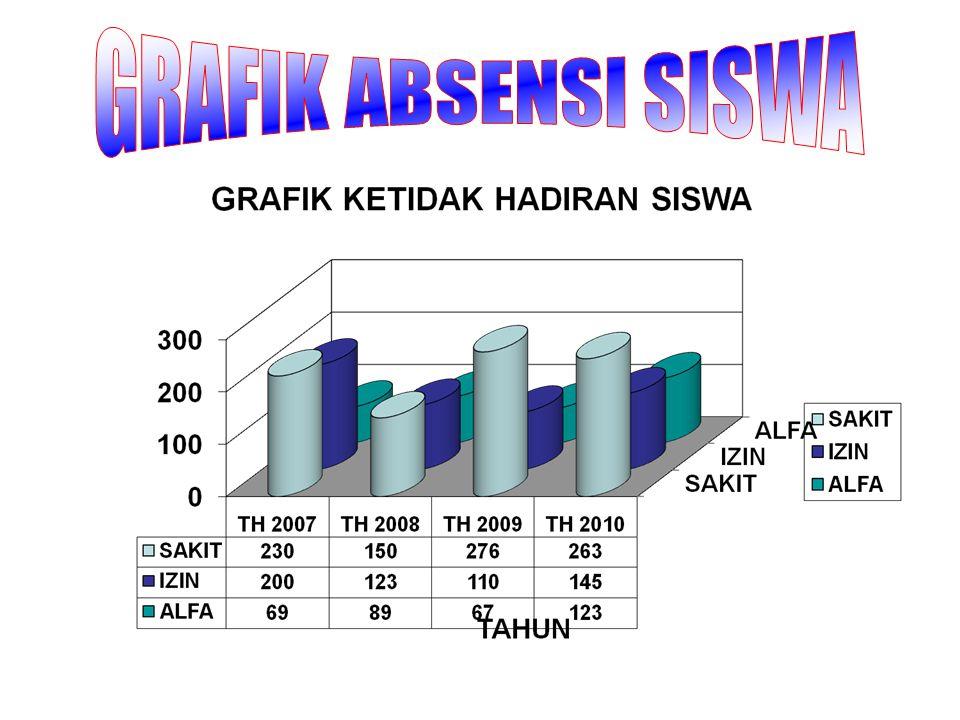 GRAFIK ABSENSI SISWA