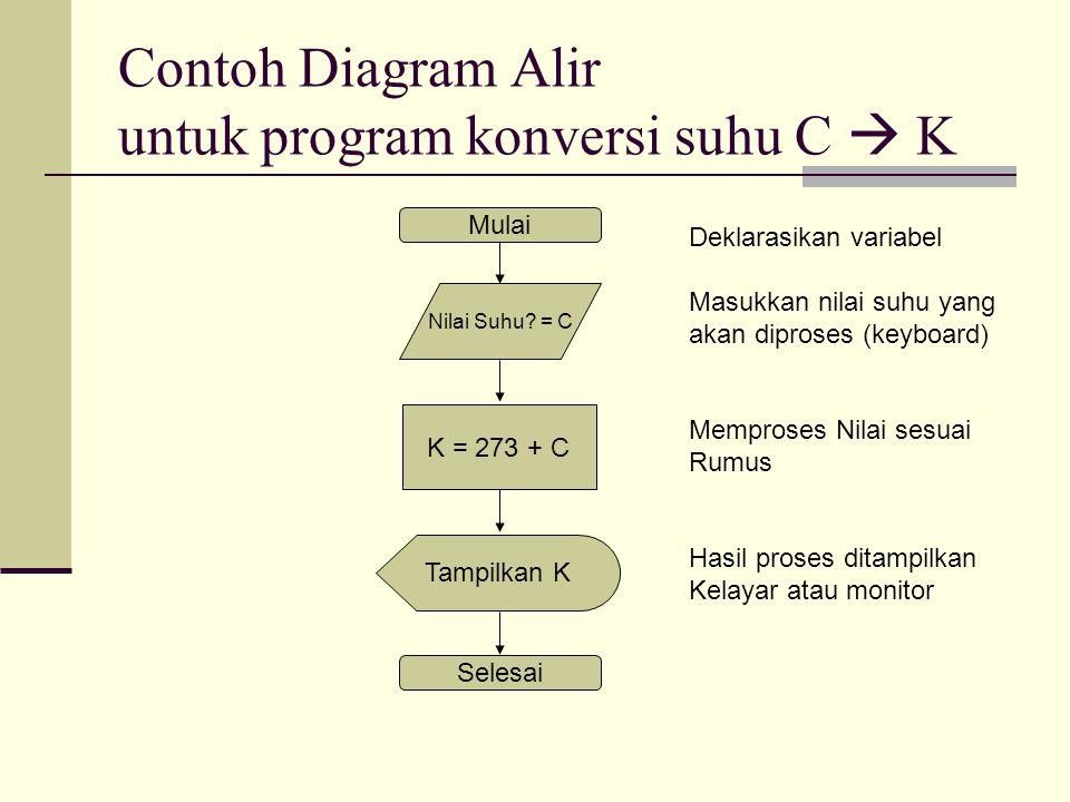 Contoh Diagram Alir untuk program konversi suhu C  K