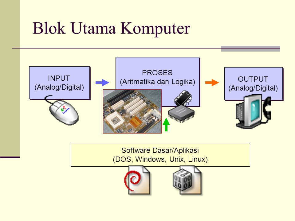 Blok Utama Komputer PROSES (Aritmatika dan Logika) INPUT OUTPUT