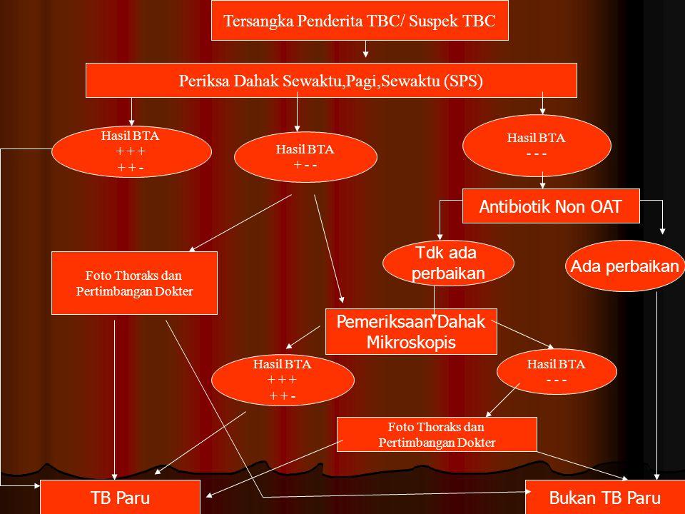 Tersangka Penderita TBC/ Suspek TBC
