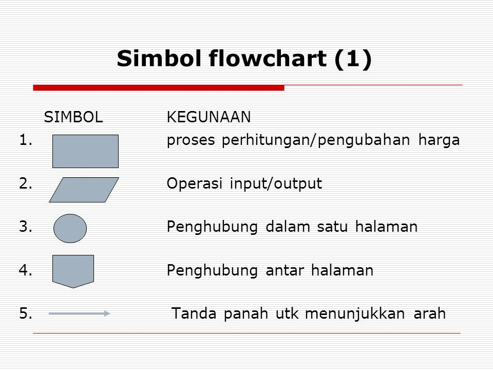 Simbol flowchart (1) SIMBOL KEGUNAAN