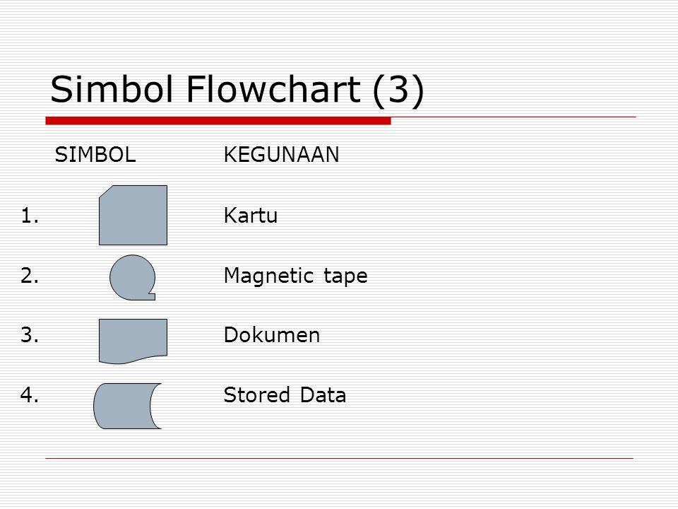 Simbol Flowchart (3) SIMBOL KEGUNAAN 1. Kartu 2. Magnetic tape