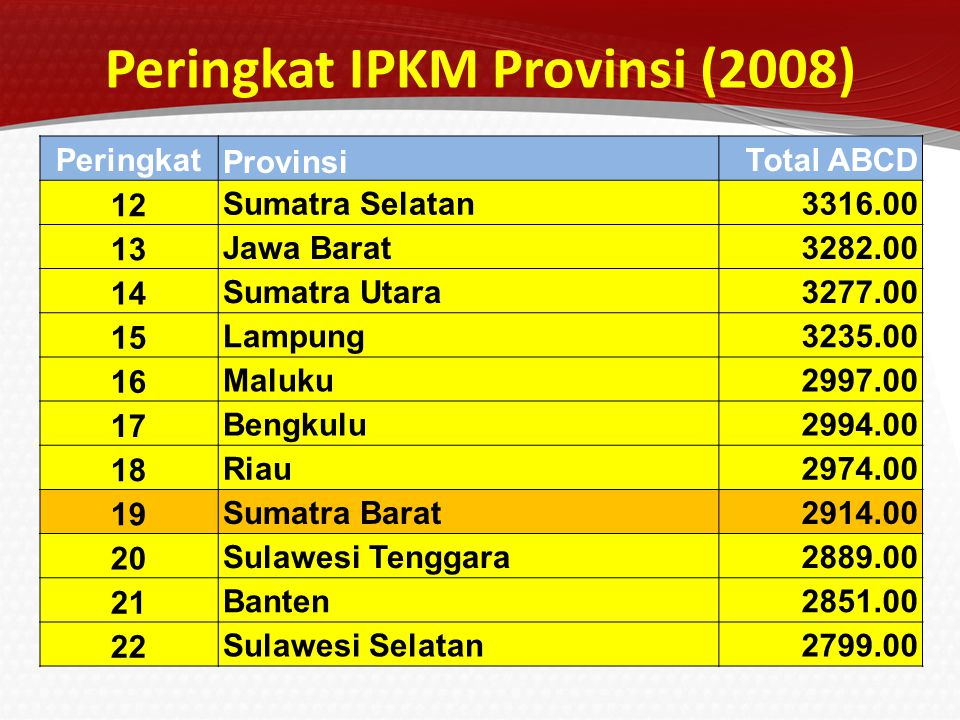 Peringkat IPKM Provinsi (2008)