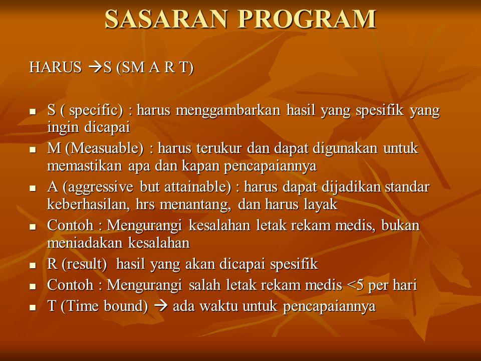 SASARAN PROGRAM HARUS S (SM A R T)