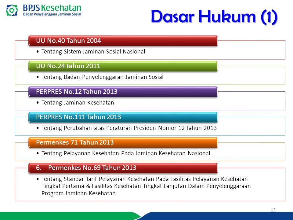 Dasar Hukum (1) UU No.40 Tahun 2004 UU No.24 tahun 2011
