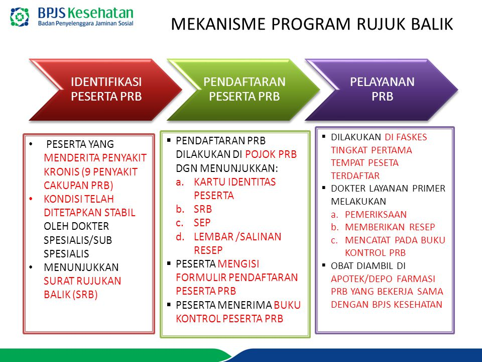 MEKANISME PROGRAM RUJUK BALIK