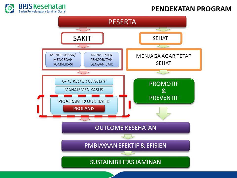 PENDEKATAN PROGRAM PESERTA SAKIT PROMOTIF & PREVENTIF