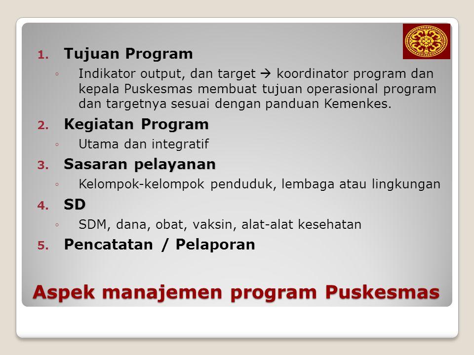 Aspek manajemen program Puskesmas
