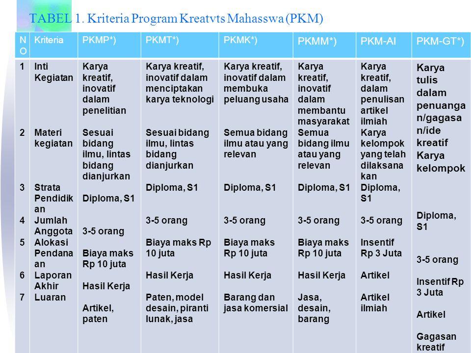 TABEL 1. Kriteria Program Kreatvts Mahasswa (PKM)
