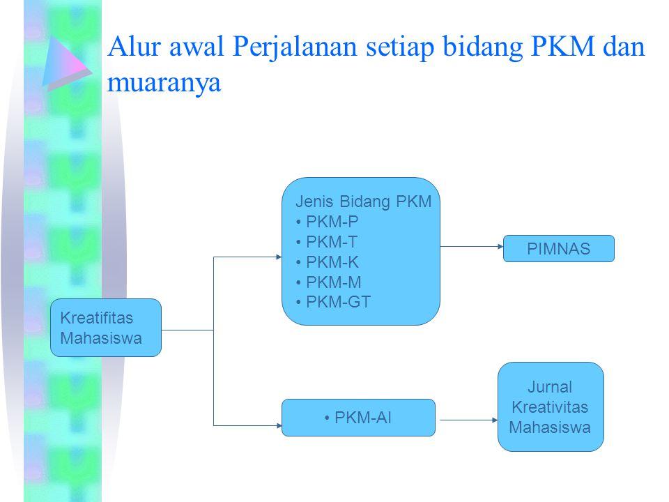 Alur awal Perjalanan setiap bidang PKM dan muaranya