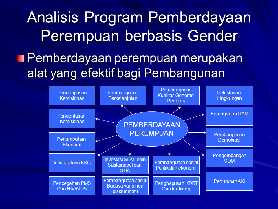 Analisis Program Pemberdayaan Perempuan berbasis Gender