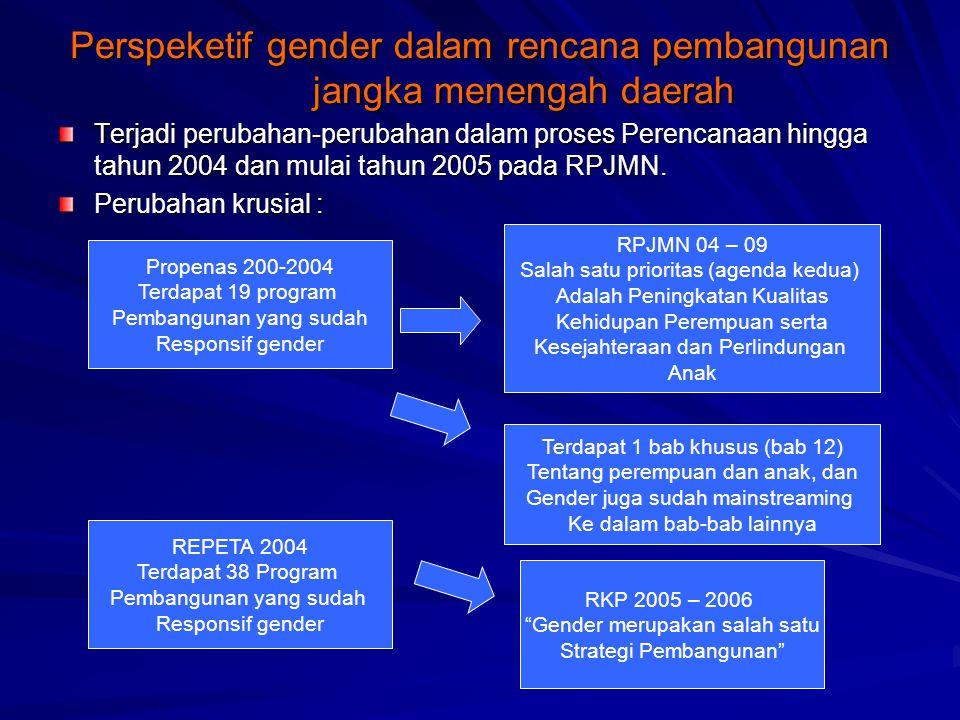 Perspeketif gender dalam rencana pembangunan jangka menengah daerah