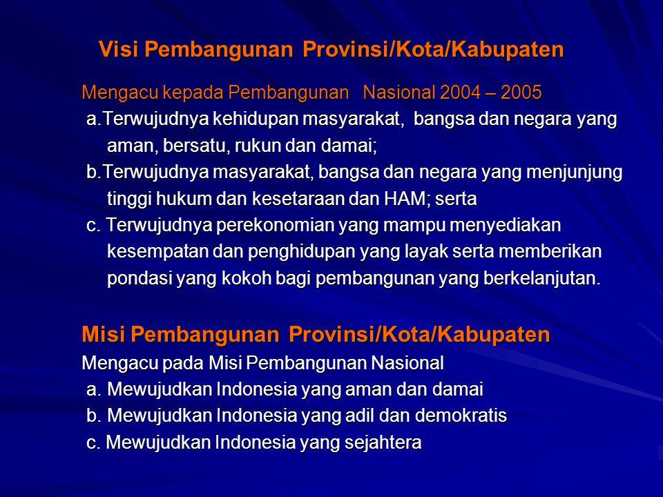 Visi Pembangunan Provinsi/Kota/Kabupaten