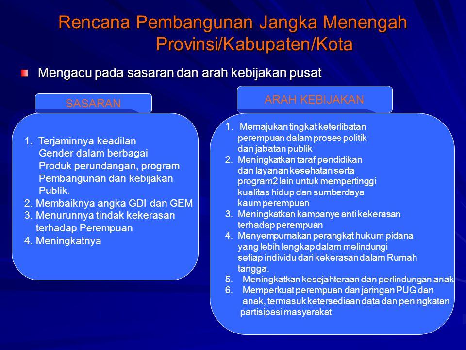 Rencana Pembangunan Jangka Menengah Provinsi/Kabupaten/Kota