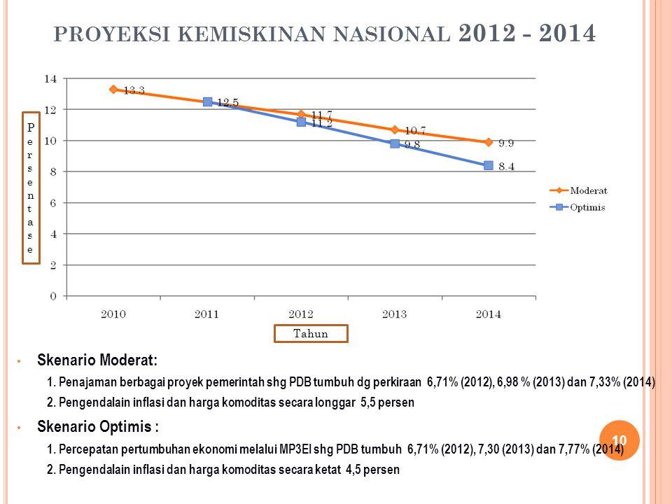 proyeksi kemiskinan nasional 2012 - 2014