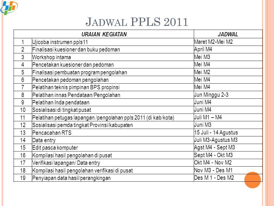 Jadwal PPLS 2011 URAIAN KEGIATAN JADWAL 1 Ujicoba instrumen ppls11