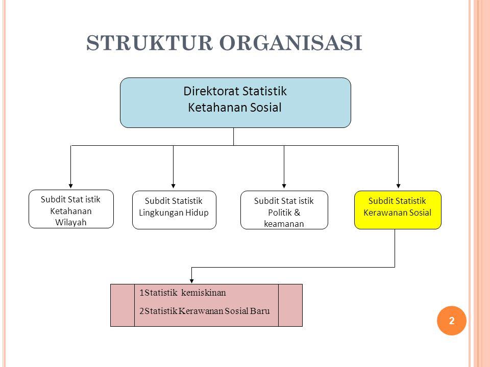 STRUKTUR ORGANISASI Direktorat Statistik Ketahanan Sosial