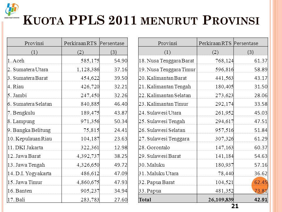 Kuota PPLS 2011 menurut Provinsi
