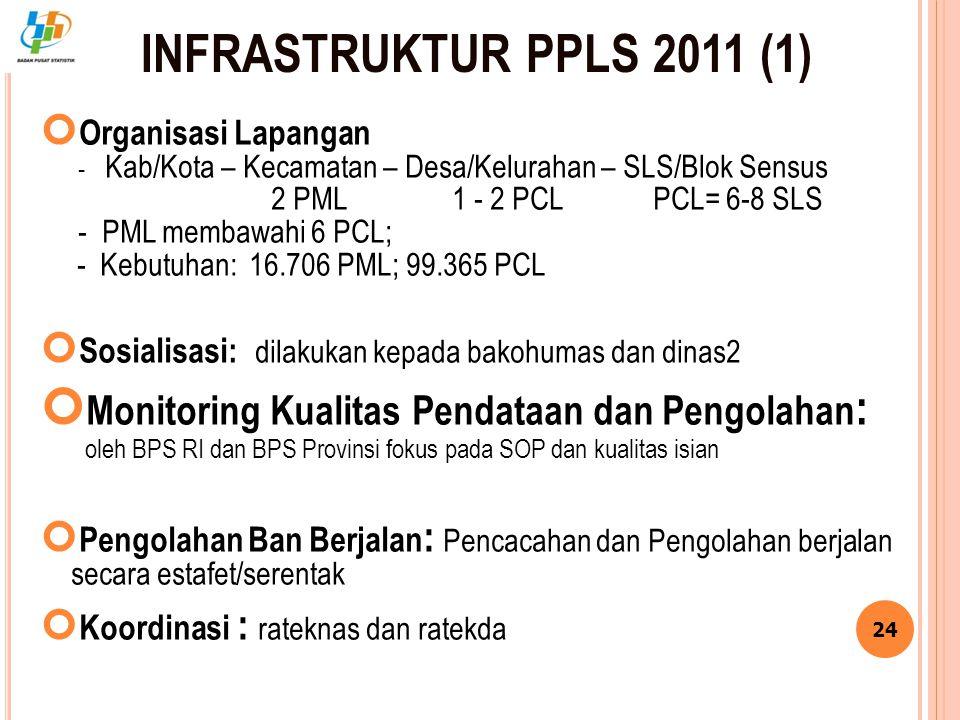 INFRASTRUKTUR PPLS 2011 (1) Organisasi Lapangan. - Kab/Kota – Kecamatan – Desa/Kelurahan – SLS/Blok Sensus.