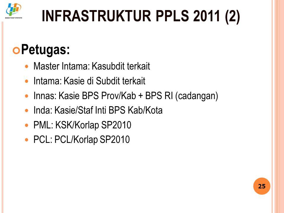 INFRASTRUKTUR PPLS 2011 (2) Petugas: Master Intama: Kasubdit terkait