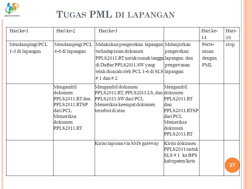 Tugas PML di lapangan Hari ke-1 Hari ke-2 Hari ke-3 Hari ke-14 Hari-30