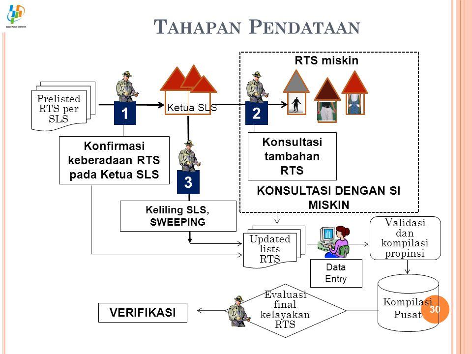 Tahapan Pendataan 1 2 3 RTS miskin Konsultasi tambahan RTS
