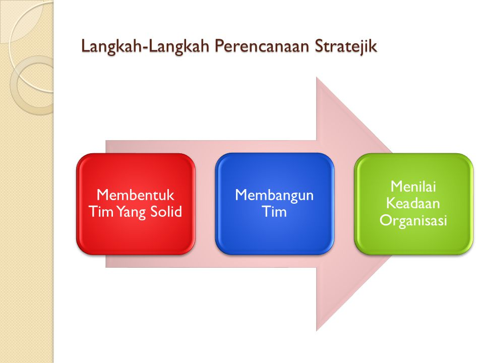 Langkah-Langkah Perencanaan Stratejik