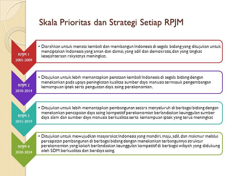 Skala Prioritas dan Strategi Setiap RPJM