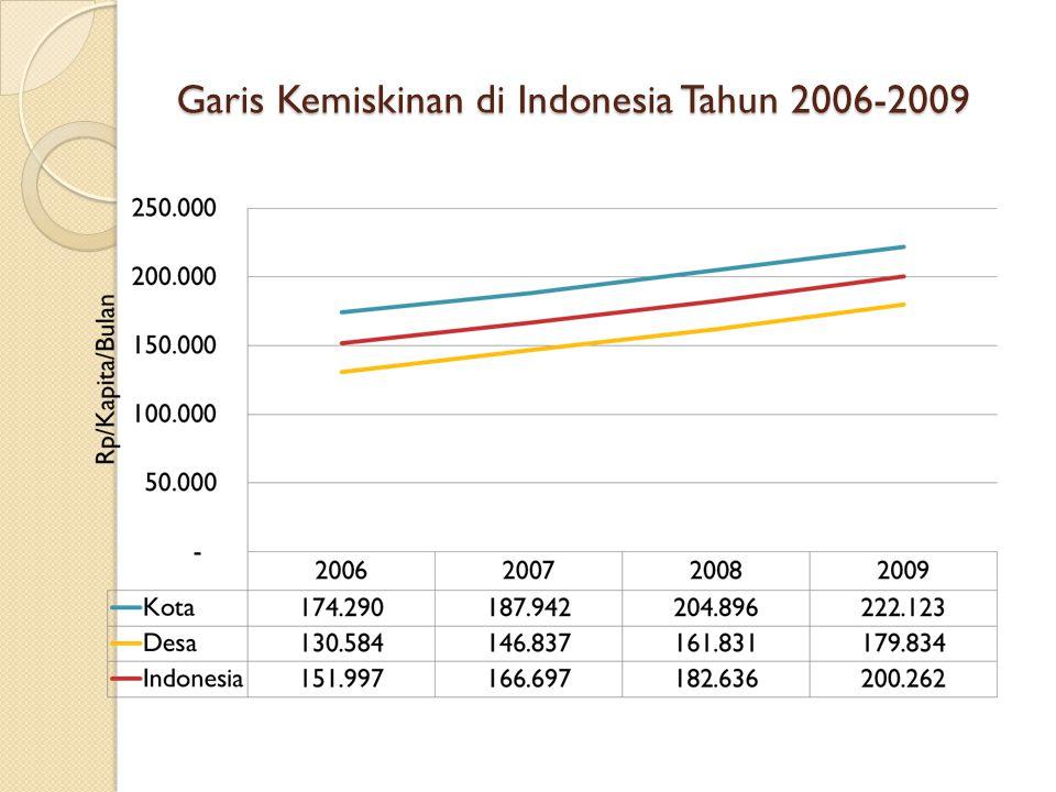 Garis Kemiskinan di Indonesia Tahun 2006-2009
