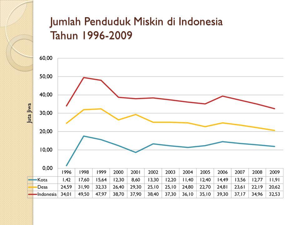 Jumlah Penduduk Miskin di Indonesia Tahun 1996-2009