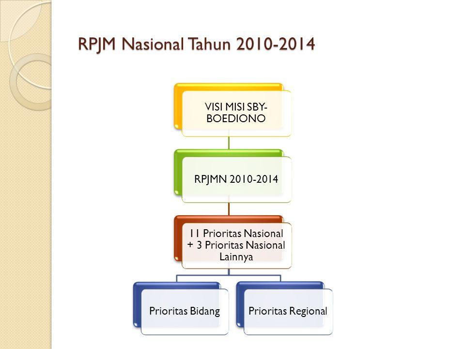 RPJM Nasional Tahun 2010-2014 VISI MISI SBY-BOEDIONO RPJMN 2010-2014