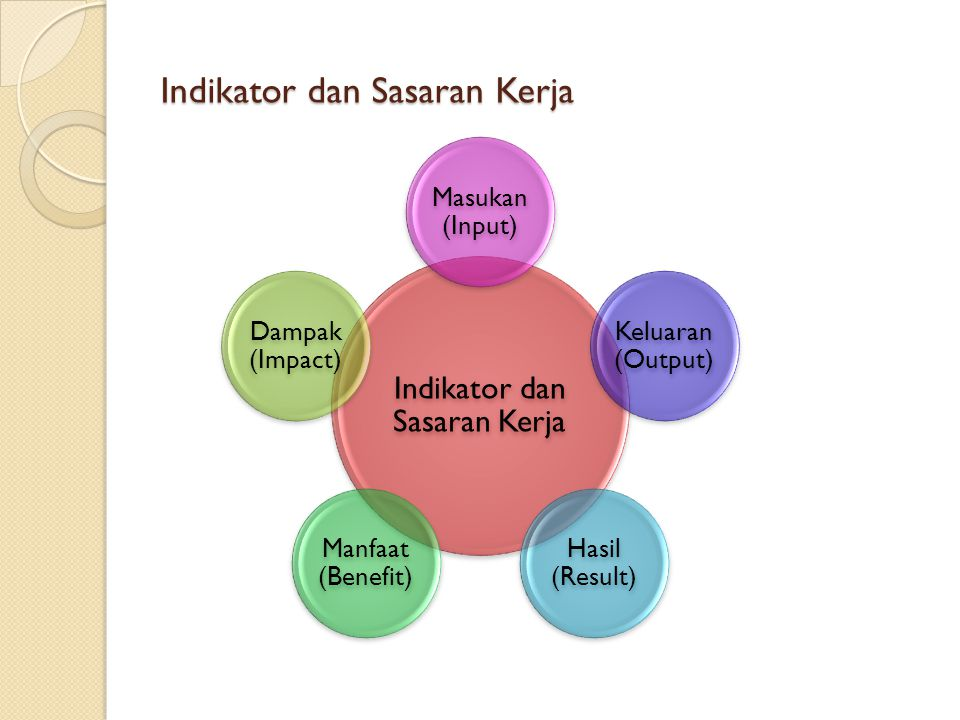 Indikator dan Sasaran Kerja