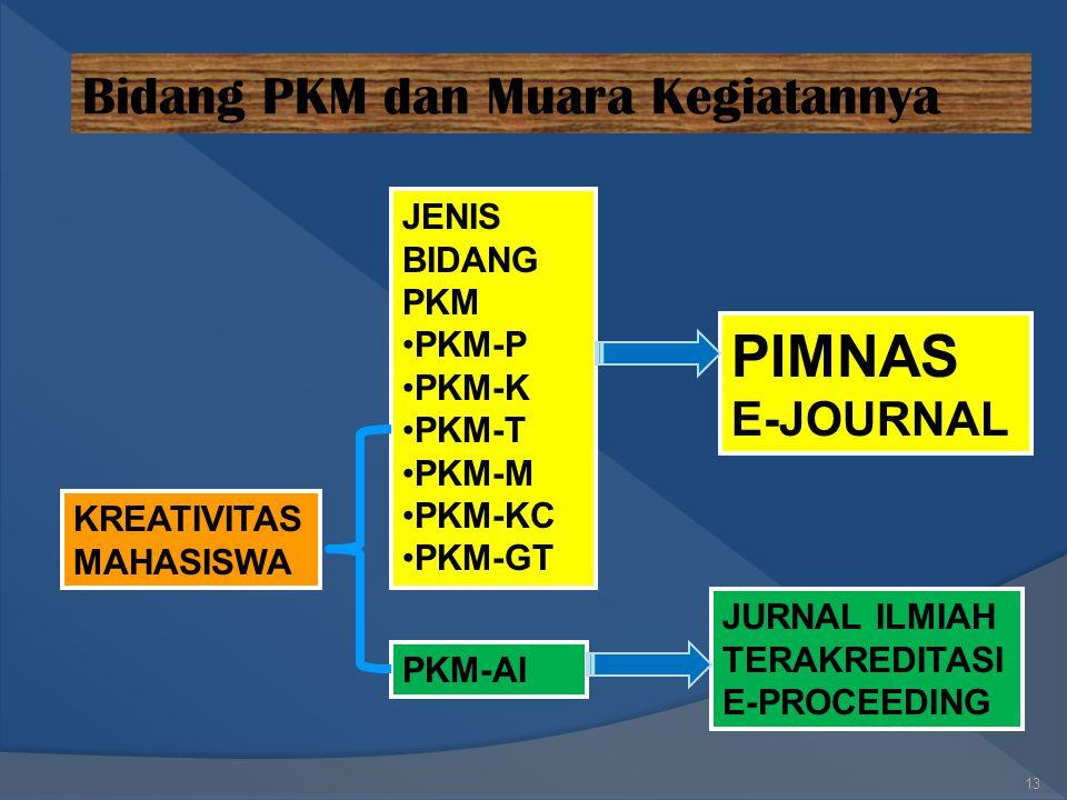 PIMNAS Bidang PKM dan Muara Kegiatannya E-JOURNAL JENIS BIDANG PKM