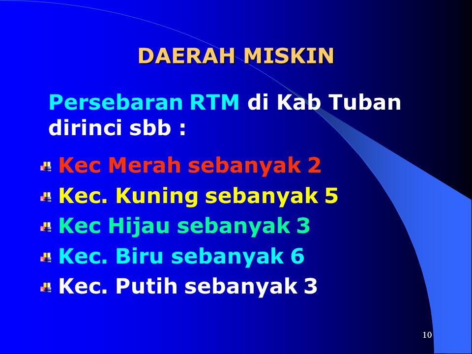 DAERAH MISKIN Persebaran RTM di Kab Tuban dirinci sbb : Kec Merah sebanyak 2. Kec. Kuning sebanyak 5.