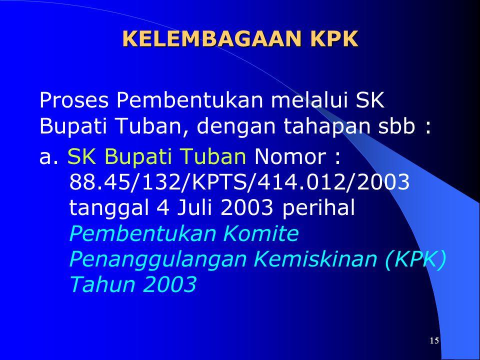 KELEMBAGAAN KPK Proses Pembentukan melalui SK Bupati Tuban, dengan tahapan sbb :
