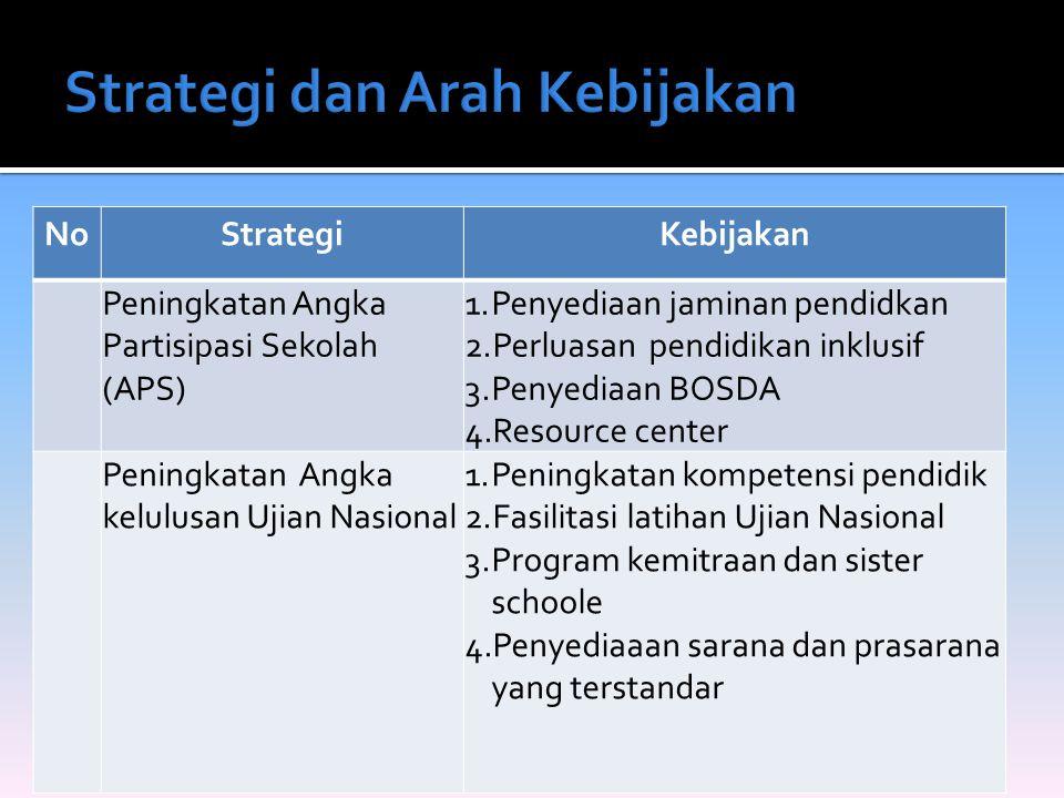 Strategi dan Arah Kebijakan