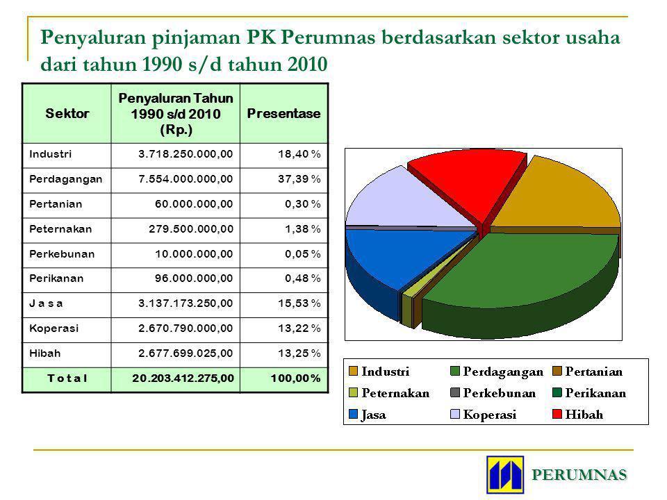 Penyaluran pinjaman PK Perumnas berdasarkan sektor usaha dari tahun 1990 s/d tahun 2010